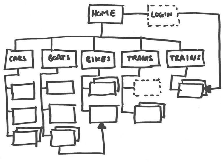 Planejamento da Arquitetura da Informação do Site - Tríscele